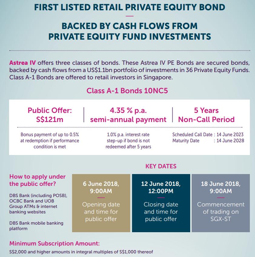 Temasek's Astrea IV bonds