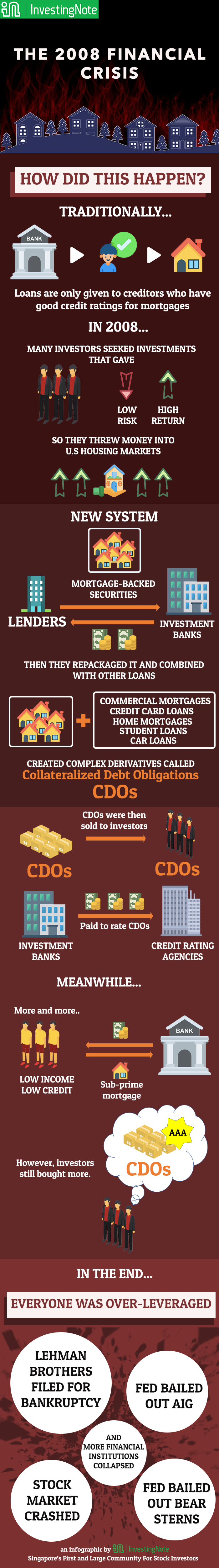 2008 Financial Crisis Infographic by InvestingNote