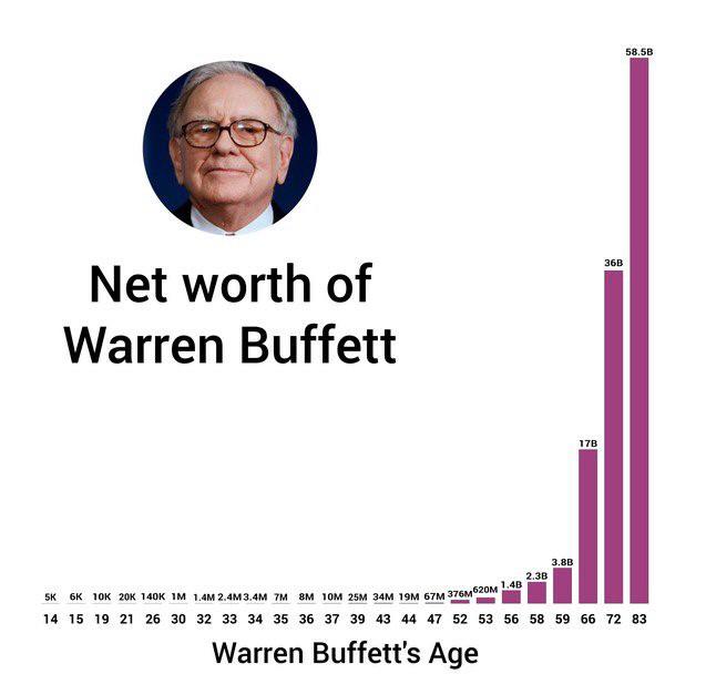 warren-buffett-99-wealth-after-age-50